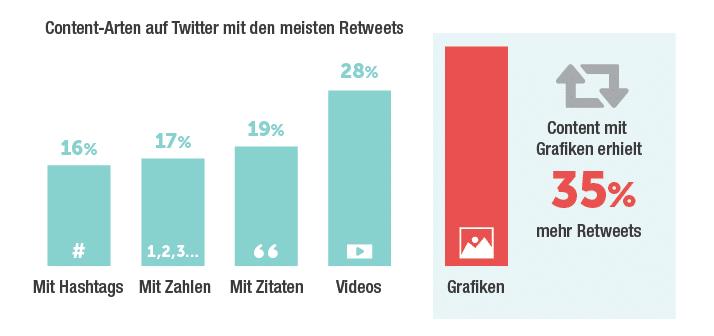 Erfolgreichsten Content-Arten auf Twitter