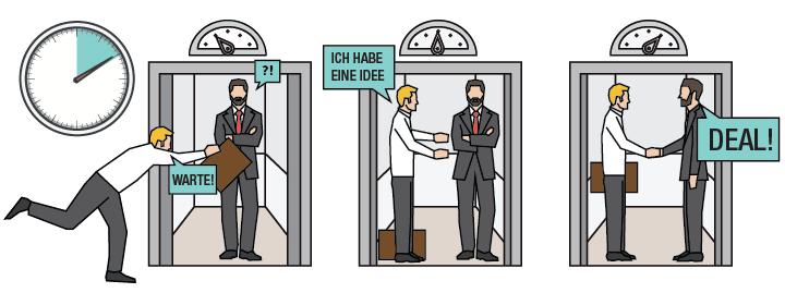Aufmerksamkeitsspanne - Elevator Pitch Infografik