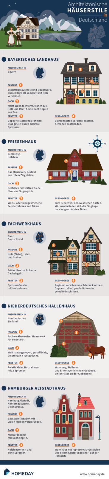 Architektonische Häuserstile in Deutschland
