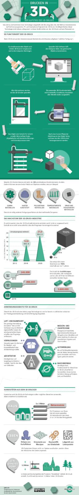 Drucken in 3D - Infografik
