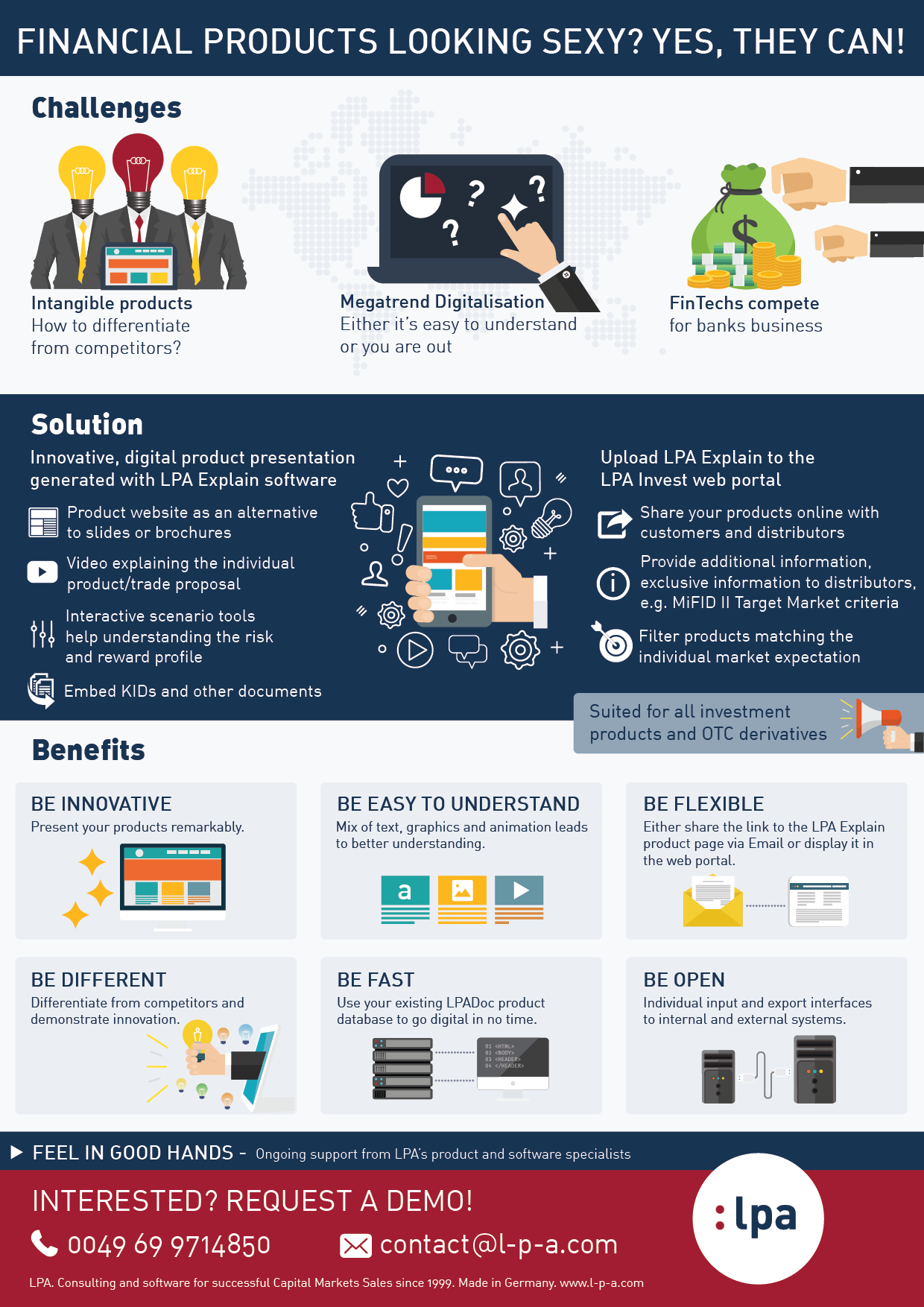 Financial Products Looking Sexy - Infografik