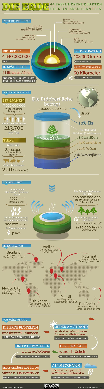 Infografik Die Erde - 44 faszinierende Fakten