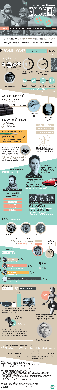 Infografik - Bin mal ne Runde zocken
