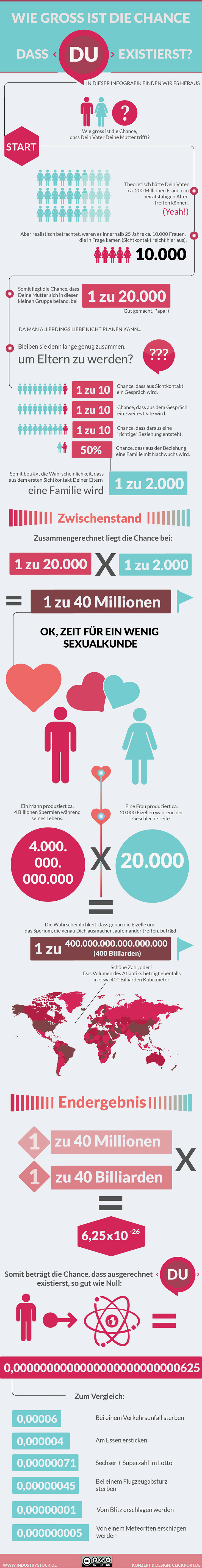 Wie gross ist die Chance, dass DU existierst? - Infografik