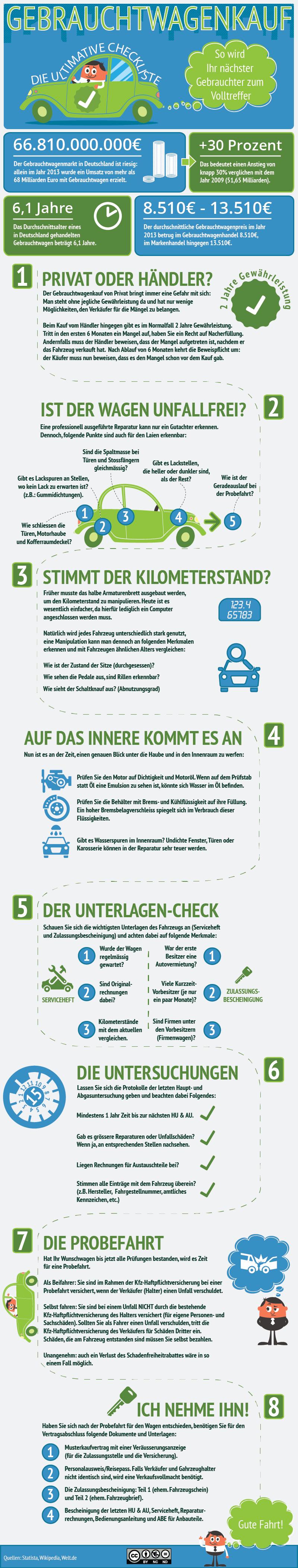 Gebrauchtwagenkauf Infografik