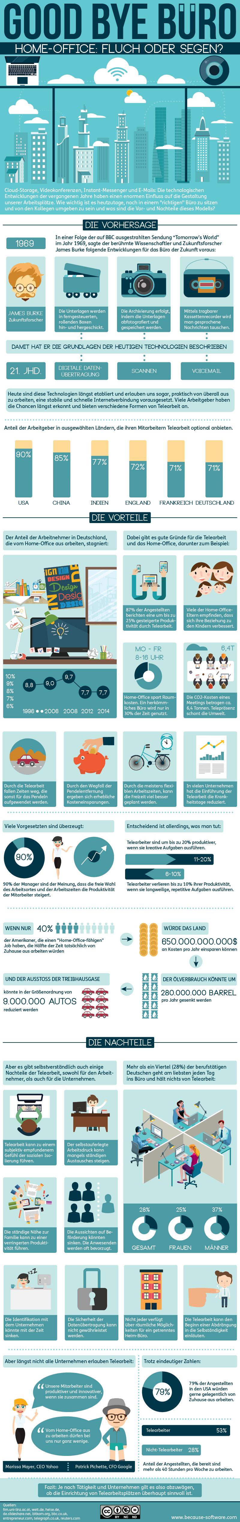 Good Bye Buero - Infografik
