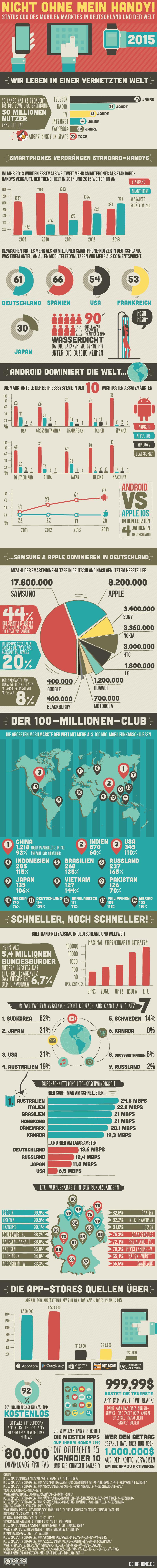 Nicht ihne mein Handy 2015 - Infografik