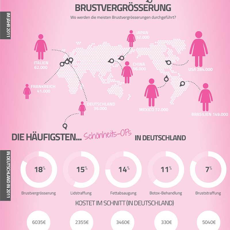 Infografik Portfolio: Weibliche Brust