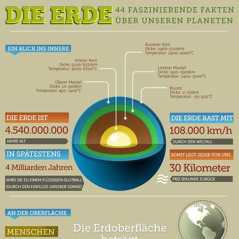 Infografik Portfolio: DIe Erde