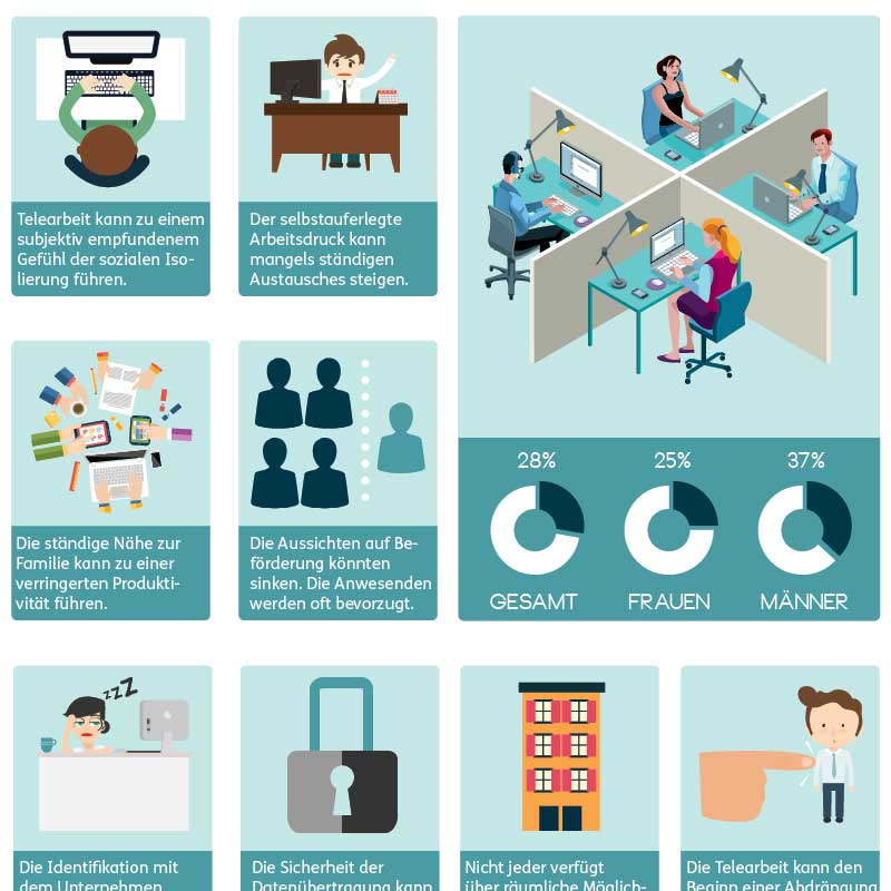 Infografik Portfolio: Good Bye Büro