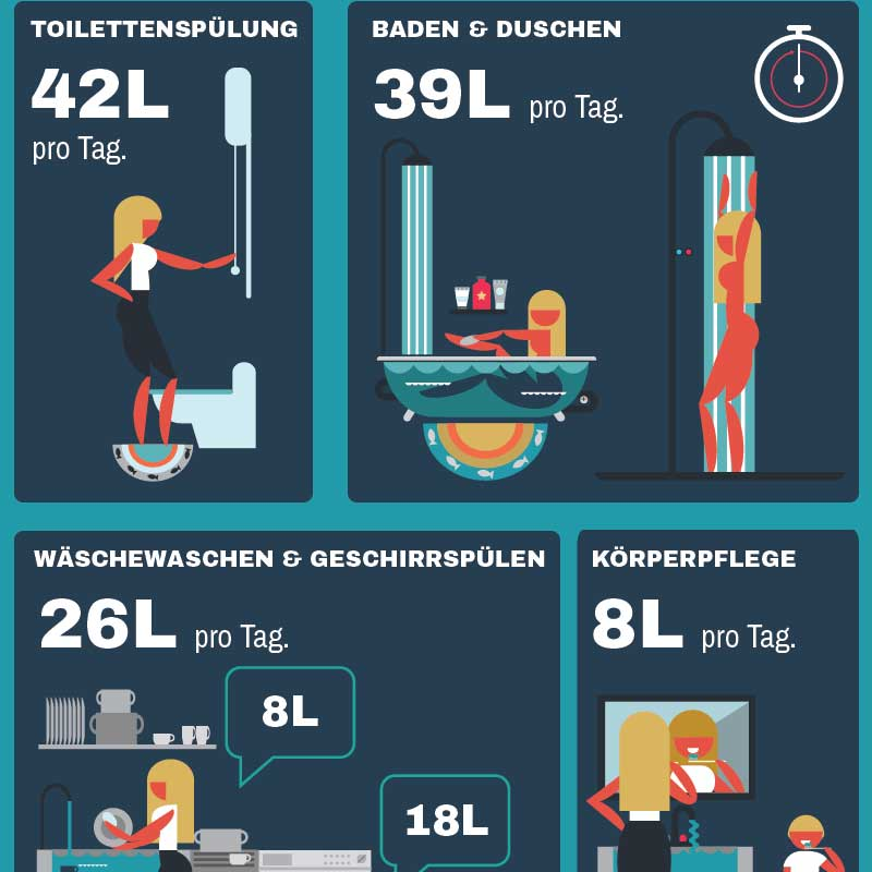 Infografik Portfolio: Wasserverbrauch