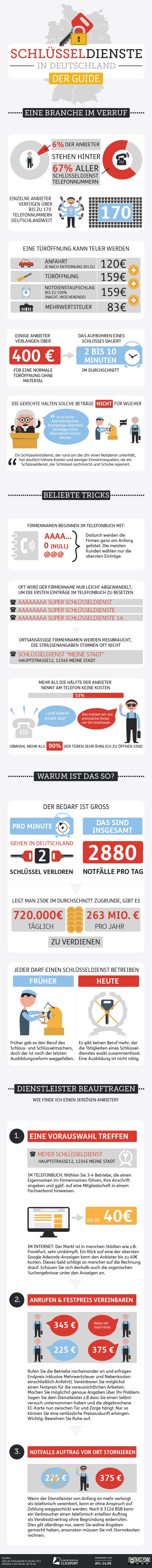 Die Tricks der Schlüsseldienste - Infografik