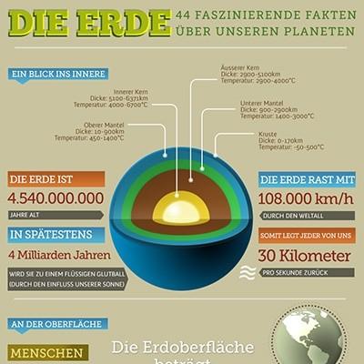 Fakten Гјber Die Erde