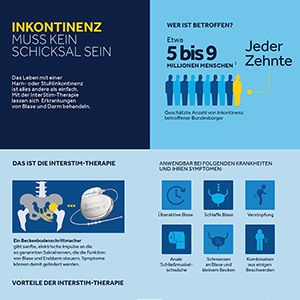 Interstim-Therapie