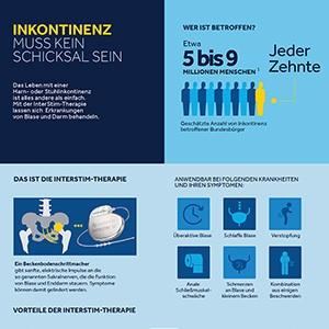 Interstim-Therapie