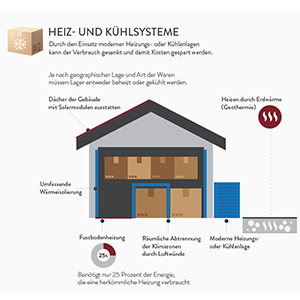 portfoliothumb-nachhaltige-logistik