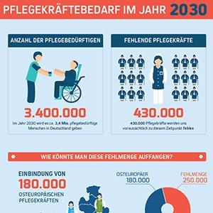 Pflegekräftebedarf 2030