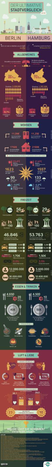 Infografik: Stadtvergleich Berlin vs Hamburg