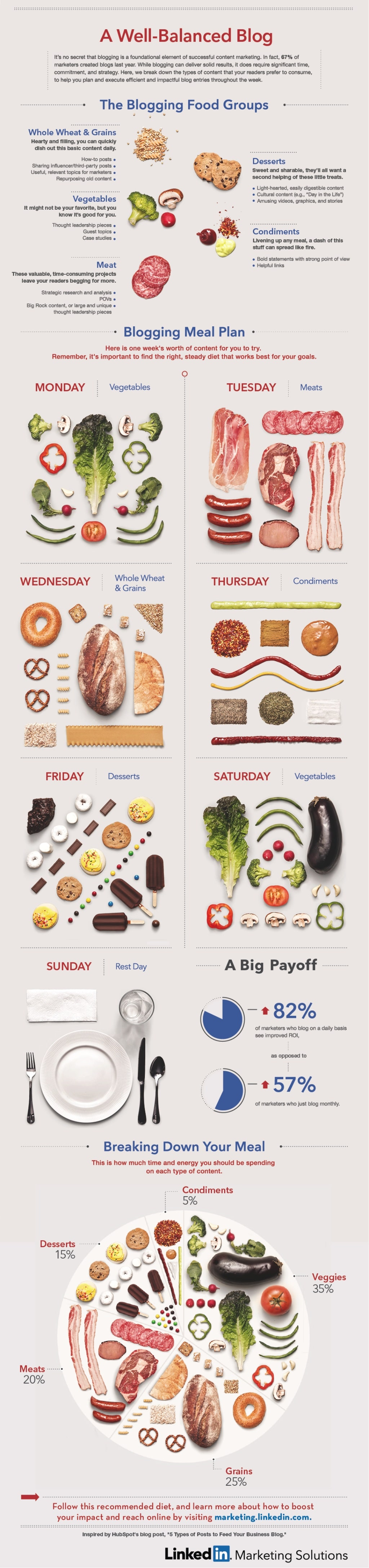 the-blogging-food-groups-a-wellbalanced-diet-of-content-infographic-1-1024