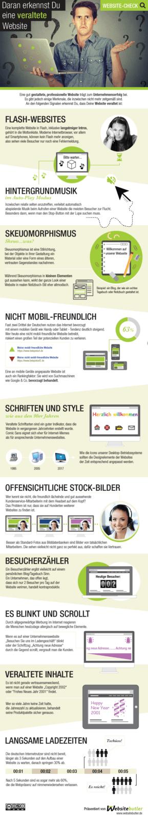 Daran erkennst Du eine veraltete Website - Infografik